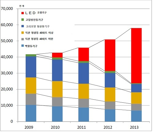 일본 경제산업성, JIS 적용을 받는 가정용 조명기구에 LED 조명 ...
